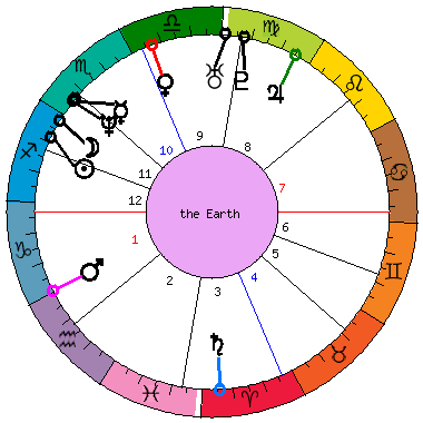 Natal Horoscope