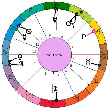 Natal Horoscope